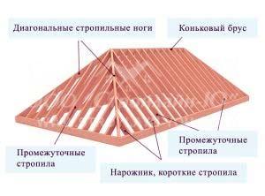 Вальмовые-крыши